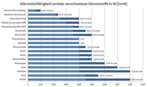 Waermedaemmung Daemmstoffe Im Vergleich by Bauphysikalische Grundlagen D 228 Mmstoffen