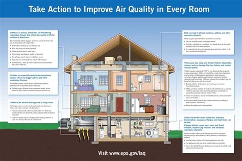 indoor air quality department  environmental