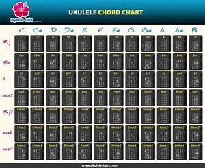 Basic Ukulele Chord Chart
