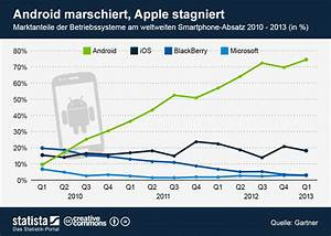 gartner android erreicht fast 75 prozent marktanteil With smartphone war android market share hits 75 share