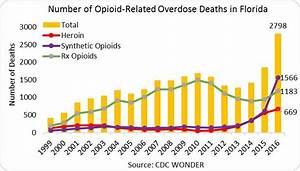 Inhalants Chart Florida Opioid Involved Deaths And Related Harms