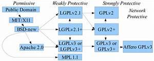 Permissive Software Licence