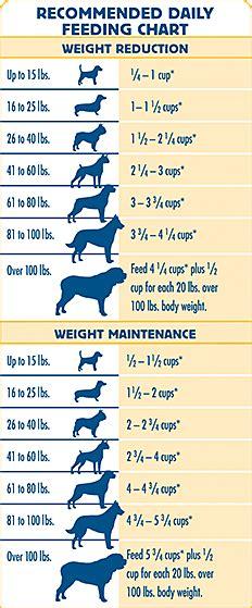 blue freedom dry dog food grain  healthy weight chicken recipe blue buffalo
