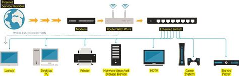 Home Ethernet Wiring Network by How To Ditch Wi Fi For A High Speed Ethernet Wired Home