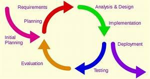 File Iterative Development Model Svg