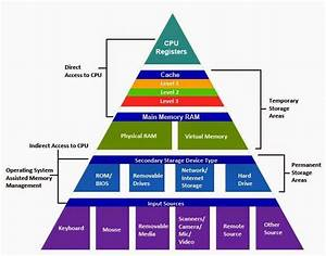 Memory Hierarchy    Useful Notes
