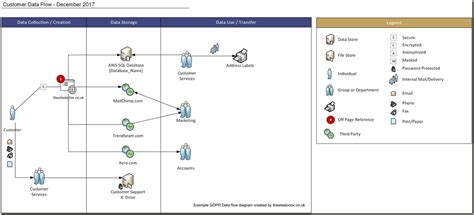 gdpr data flow diagram template call