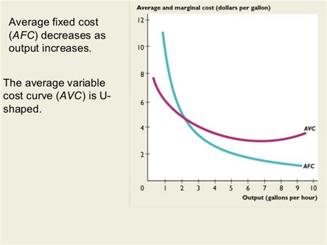 why average variable cost curve is u shaped
