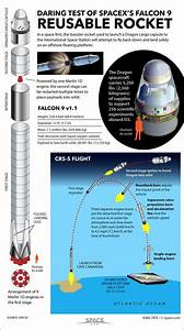 In A First For Space Flight  Spacex Will Attempt To Fly