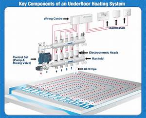 Underfloor Heating Key Components