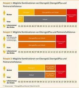 Elterngeld Plus Berechnen : noch ein plus f r eltern das elterngeldplus mamagie ~ Themetempest.com Abrechnung