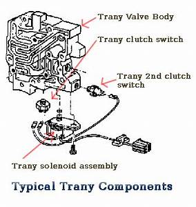 How To Replace A Tcc Solenoid A 2000 Dodge Neon Ehow