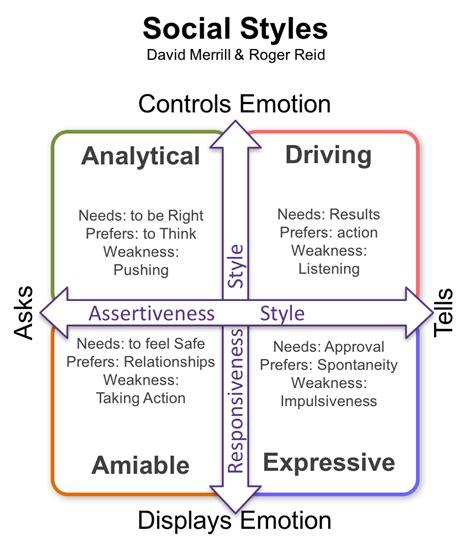david merrill roger reid social styles management