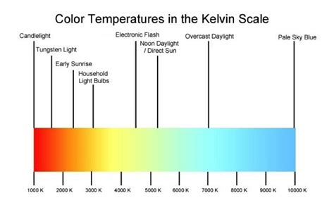 kelvin color temperature color temperature kelvin scale gamblin artists colors