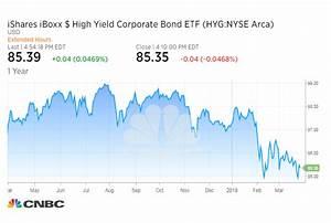 Tesla bonds blowout is a warning for risk, credit - FAN