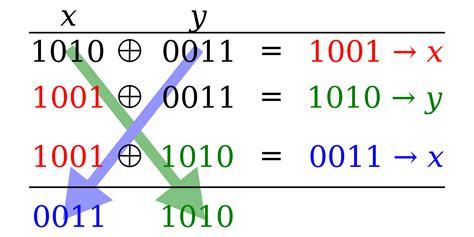 Xor Swap Algorithm