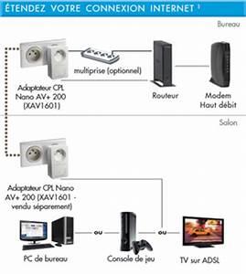 Avoir Internet Sans Ligne Téléphonique : internet partout dans la maison cpl et ~ Melissatoandfro.com Idées de Décoration