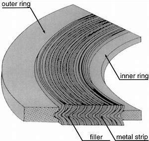 Configuration Of Spiral Wound Gasket