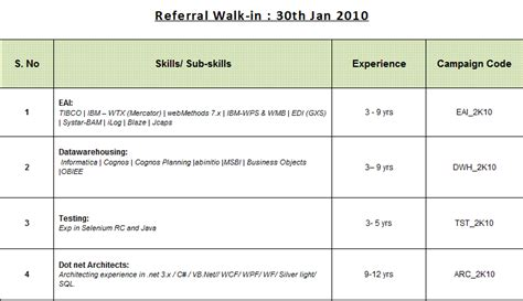Upload Resume In Cognizant Bangalore by Walk In Cts Skills Bangalore On 30 Jan 2010 Walk In For Professionals