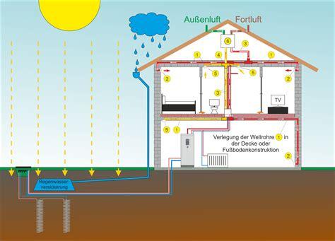 Lüftungsanlagen  Belüftungssysteme Mit Wärmerückgewinnung