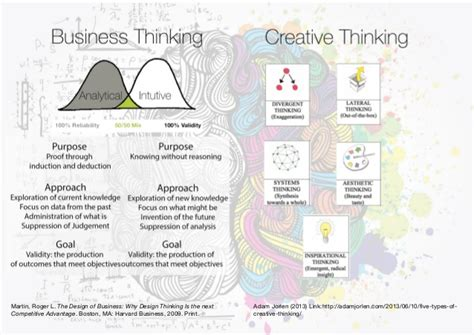 Business Vs Creative Thinking, Abductive Reasoning And