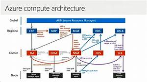 Inside The Microsoft Azure Datacenter Architecture