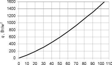 SmartCalc. Расчет утепления и точки росы для строящих свой дом. СНИП.