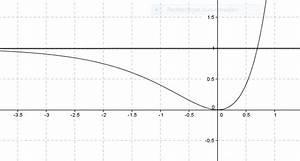 Senkrechte Asymptote Berechnen : schnittpunkt einer asymptote mit einer funktion berechnen ~ Themetempest.com Abrechnung