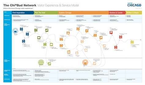 Customer Journey Map Template Customer Journey Mapping Template Doyadoyasamos