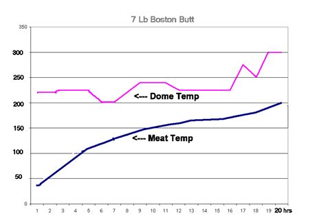 pork temperature when done pulled pork temperature chart