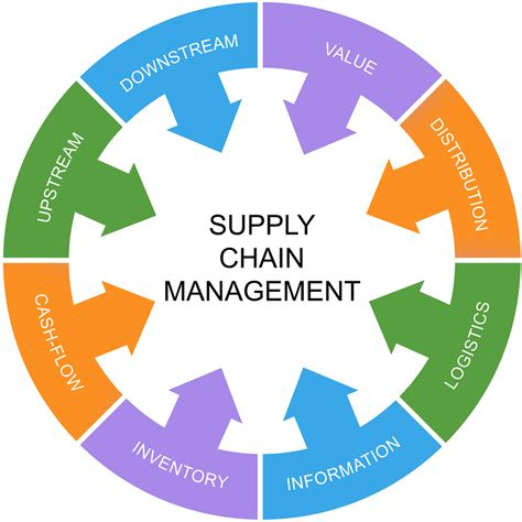 green supply chain management strategies for success