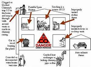 Learn About Carbon Monoxide Sources Aviod The Silent Killer