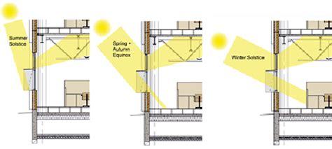 Wbdg Whole Building Design Guide