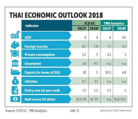 Thai banks forecast at least 4% growth for 2018 – ASEAN