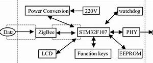 Program Diagram On Zigbee