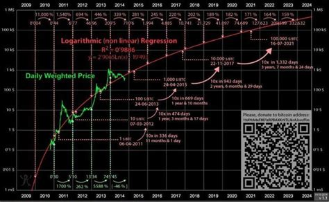 extremely accurate bitcoin price prediction chart