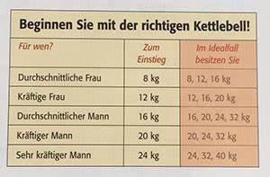 Dübel Gewicht Tabelle : kettlebell welches ist das richtige gewicht f r frauen ~ Watch28wear.com Haus und Dekorationen