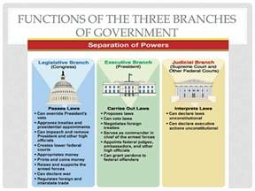 Three Branches of Government and Functions