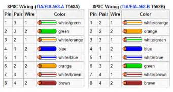 similiar cat 6 jack diagram keywords diagram also the jack cat 5 cable wiring diagram for rj45 on cat6