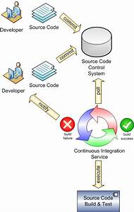 Continuous Integration For Agile Project Managers  An