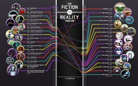 timeline of when scifi technology became reality infographic the
