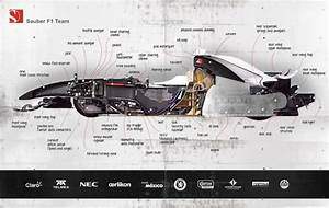 Sauber F1 Cutaway Image  All The Fastidious Details