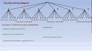 Drawing Tree Diagrams And Using Them To Calculate Probabilities
