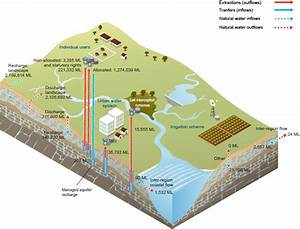 Nwa 2015  Murray U2013darling Basin  Notes  Supporting Information For Water Accounting Statements