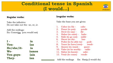 Conditional Conjugation Spanish
