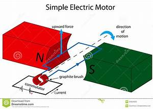 Simple Electric Motor Illustration Stock Photos - Image ...