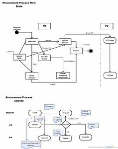 Procurement Process Flow   State Chart Diagram  Uml