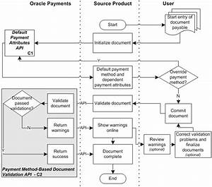 Oracle Payments User U0026 39 S Guide