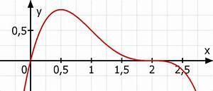 Nullstellen Berechnen Funktion 3 Grades : ganzrationale funktion 4 grades geht durch den ursprung und hat im punkt w 2 0 einen ~ Themetempest.com Abrechnung