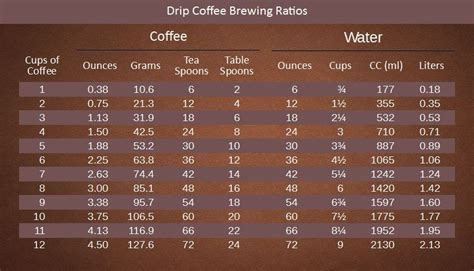 Of water with 15 grams of ground coffee. How many Scoops of Coffee per Cup | Coffee, Cc coffee ...